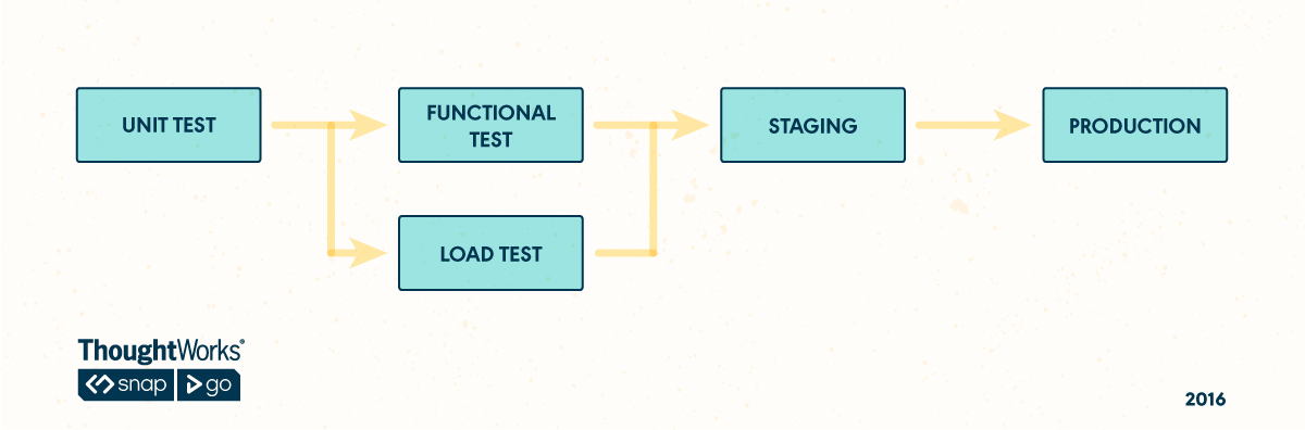Parallel Pipeline for Load Testing