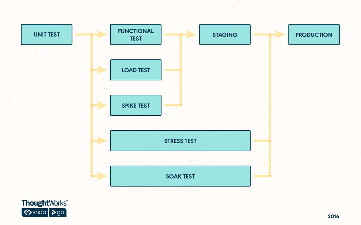 Parallel Pipeline for Soak Testing