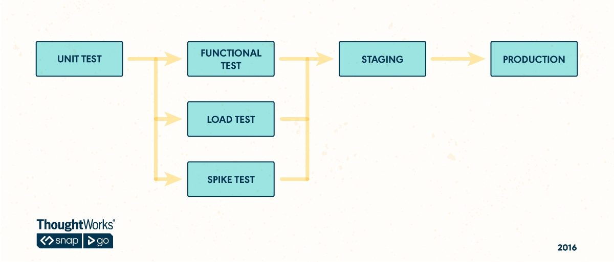 Parallel Pipeline for Spike Testing