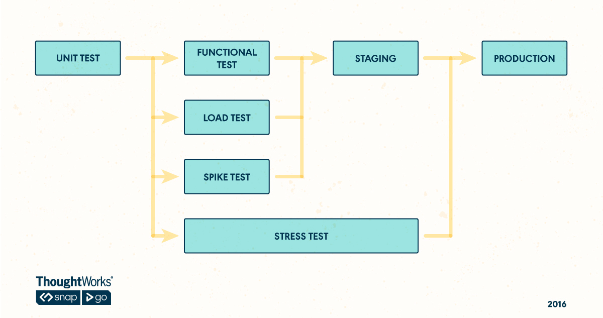 Parallel Pipeline for Stress Testing