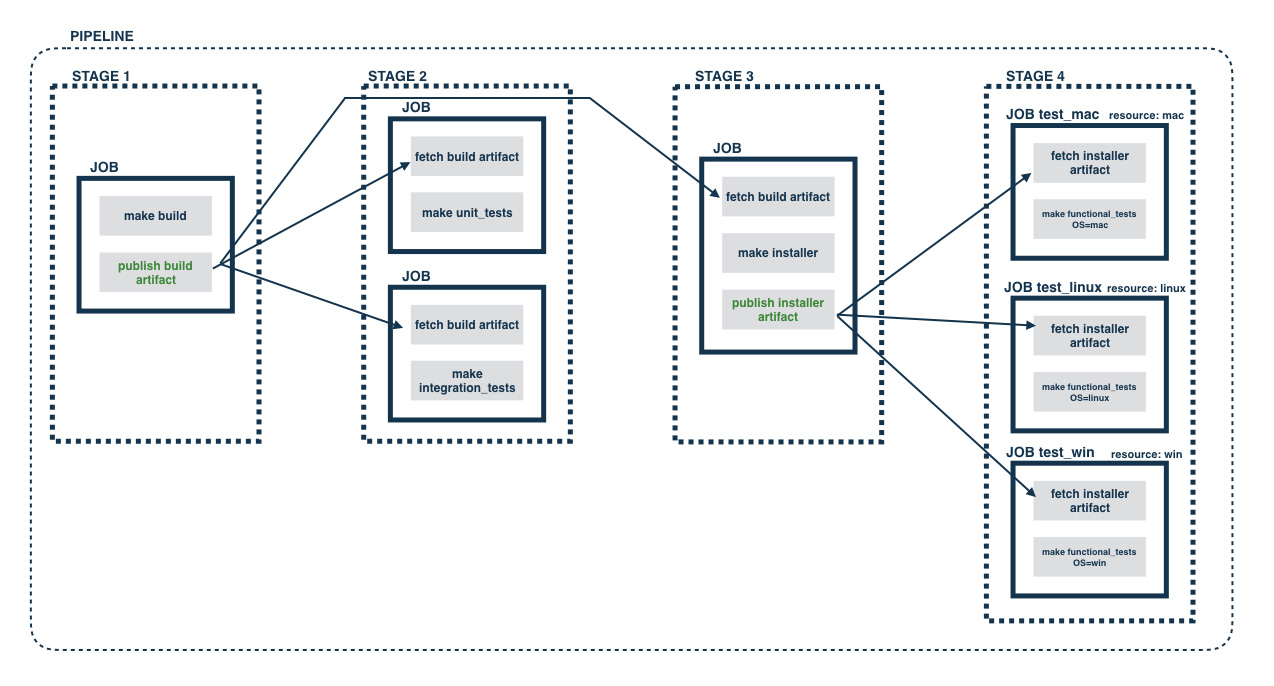 Architecting for continuous delivery gocd blog click image to zoom in pooptronica Choice Image