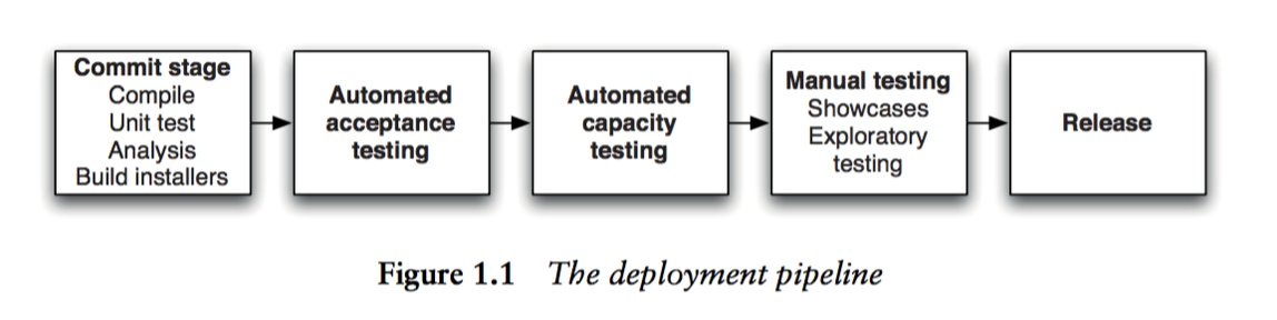 The Deployment Pipeline