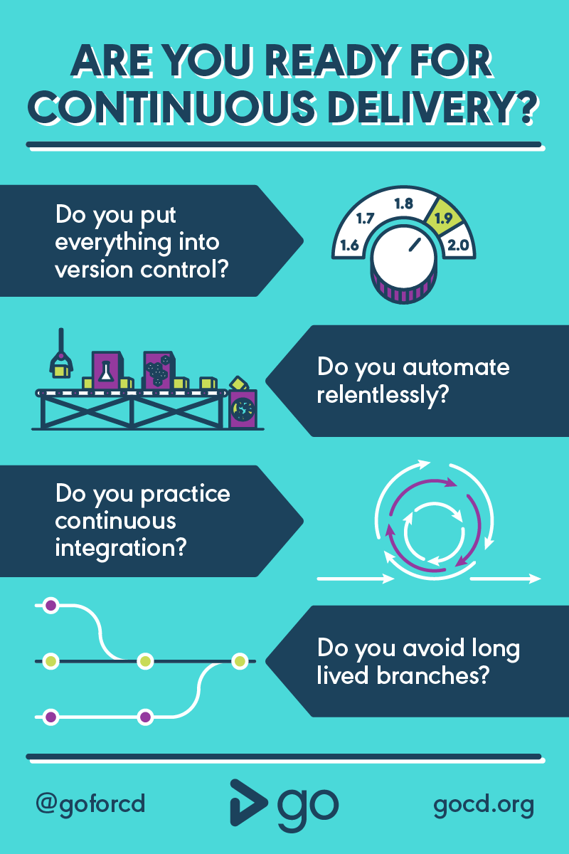 Are you ready for Continuous Delivery - Infographic