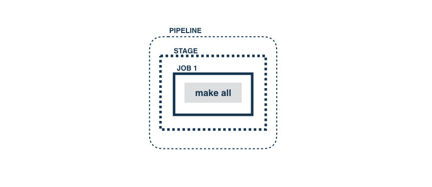 Pipeline with a single task