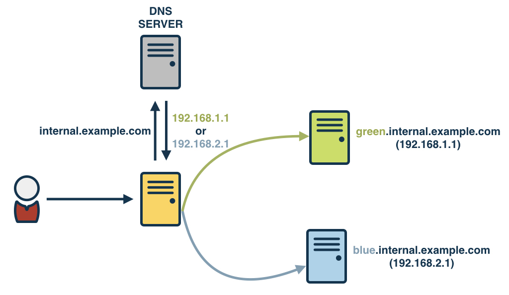 Load Balancer + Internal DNS records