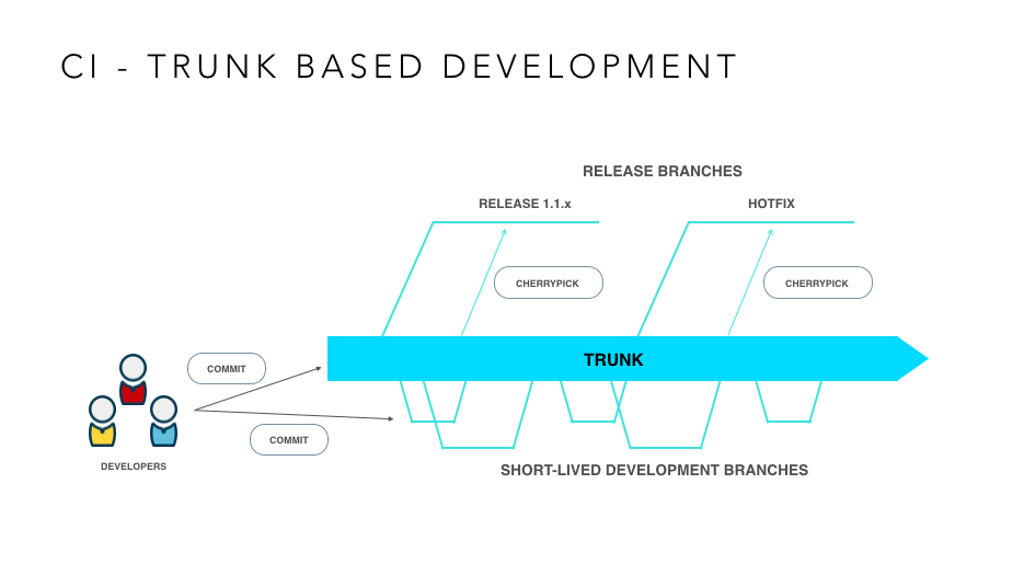 Trunk Based Development - TBD