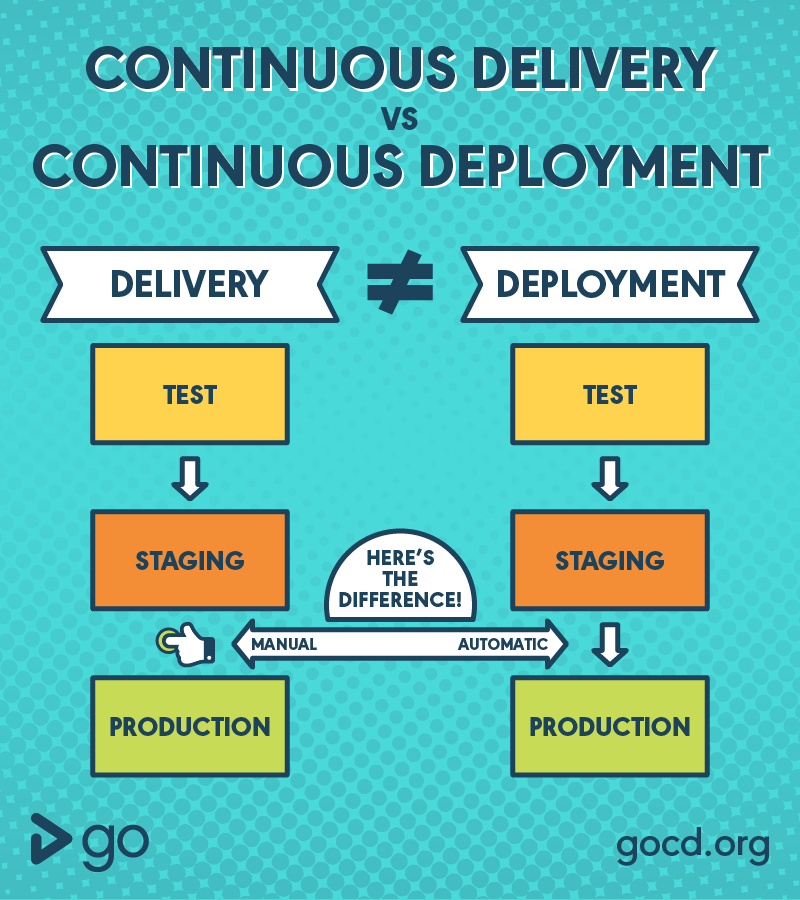 The difference between Continuous Delivery and Continuous Deployment - Infographic