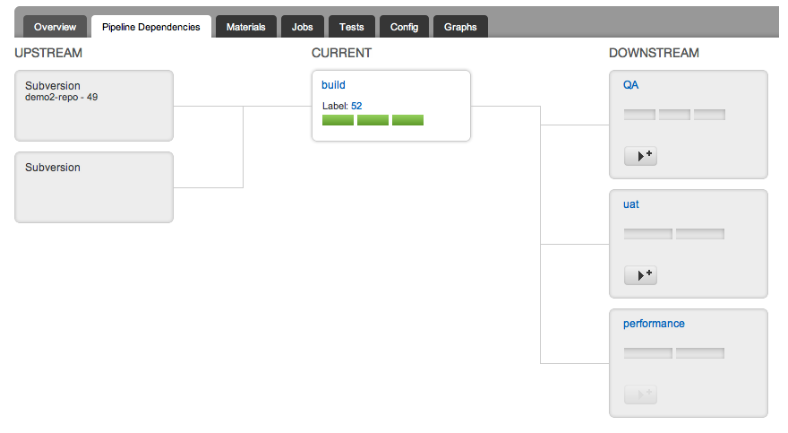 GoCD pipeline dependencies tab showing fan-in