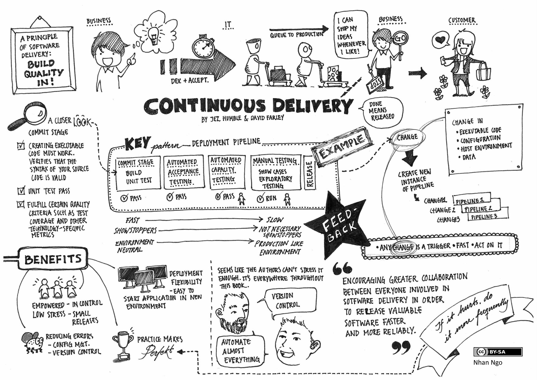 Continuous delivery learnings thoughts and techniques gocd blog hardly anyone knows continuous delivery fandeluxe Choice Image