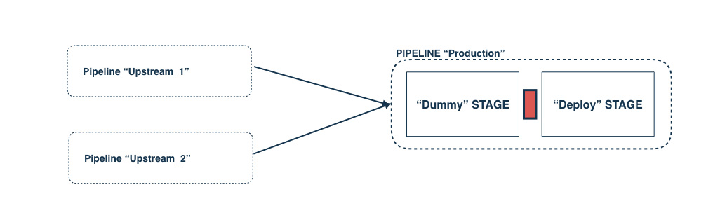 Pipeline with Dummy Stage
