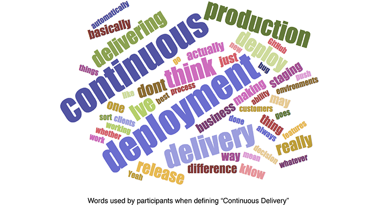 Continuous Delievery Wordcloud