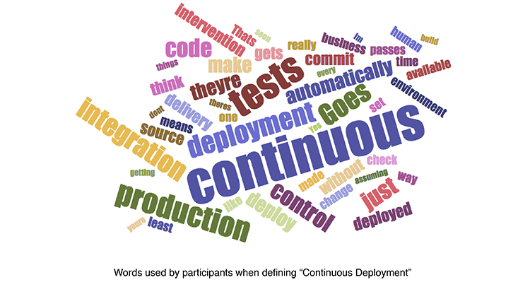 Continuous Deployment Wordcloud