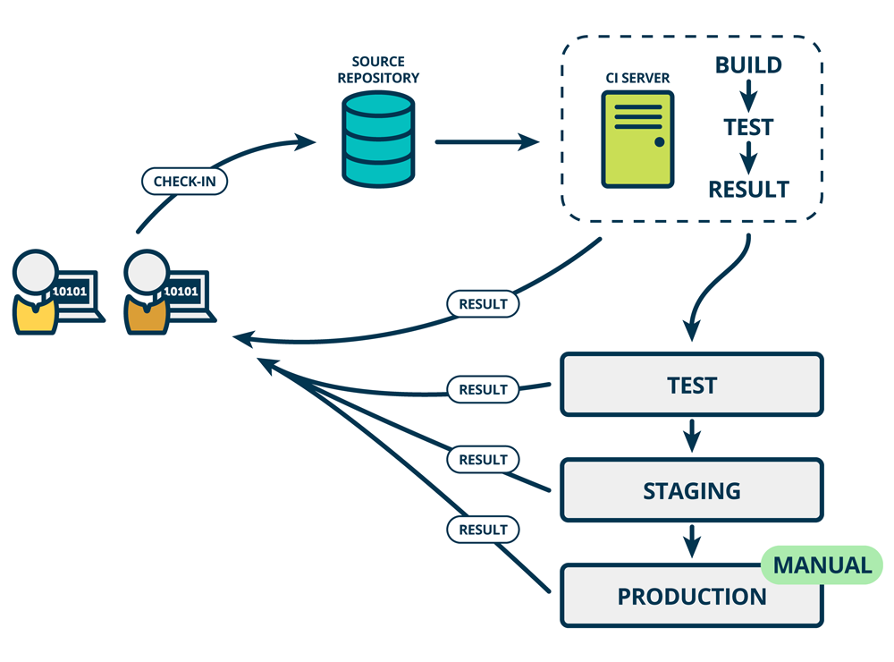 GoCD Continuous Delivery