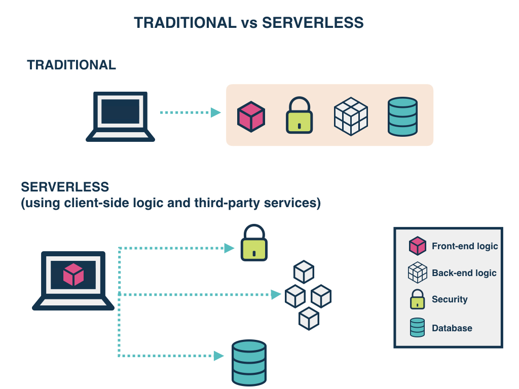 Traditional vs Serverless