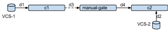 Introducing a manual gate to a pipeline