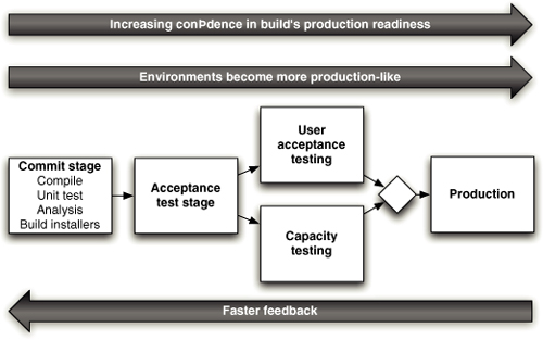 Deployment Pipeline view shows that as you go closer to production, the confidence of the build's production readiness increases